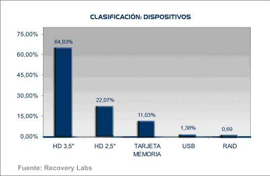 datos recuperación